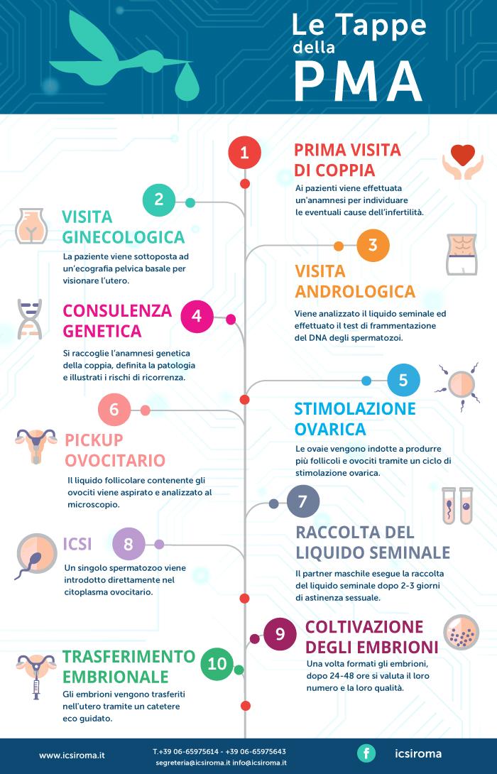 tappe_della_PMA_infografica