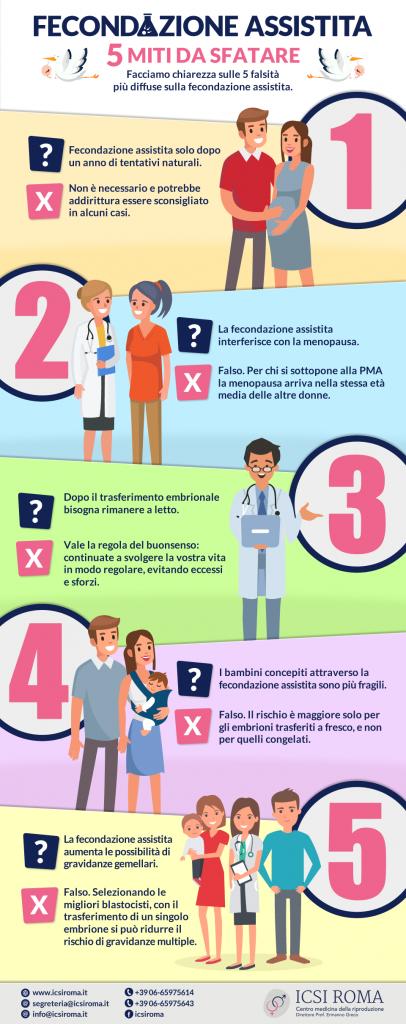 Infografica - Fecondazione assistita 5 miti da sfatare
